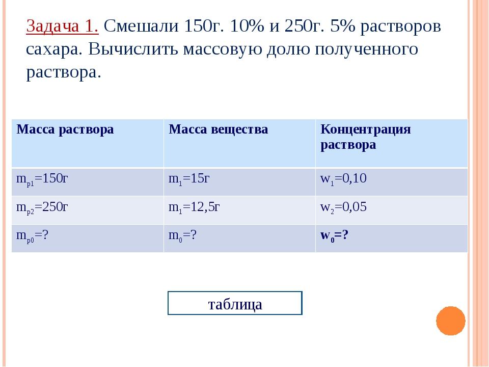 Задача 1. Смешали 150г. 10% и 250г. 5% растворов сахара. Вычислить массовую д...
