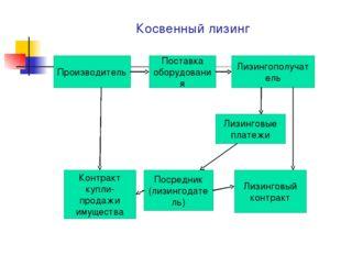 Косвенный лизинг Производитель Поставка оборудования Лизингополучатель Лизинг