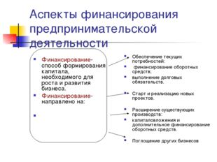 Аспекты финансирования предпринимательской деятельности Финансирование-способ