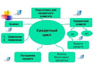 Кредитный цикл Подготовка для кредитного комитета Кредитный комитет да нет Вы