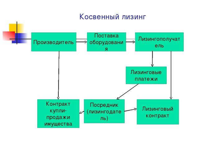 Косвенный лизинг Производитель Поставка оборудования Лизингополучатель Лизинг...
