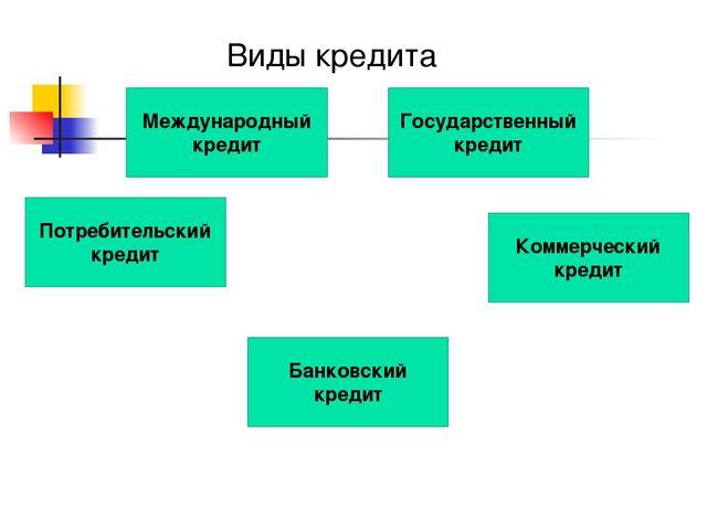 Виды кредита Международный кредит Банковский кредит Потребительский кредит Ко...