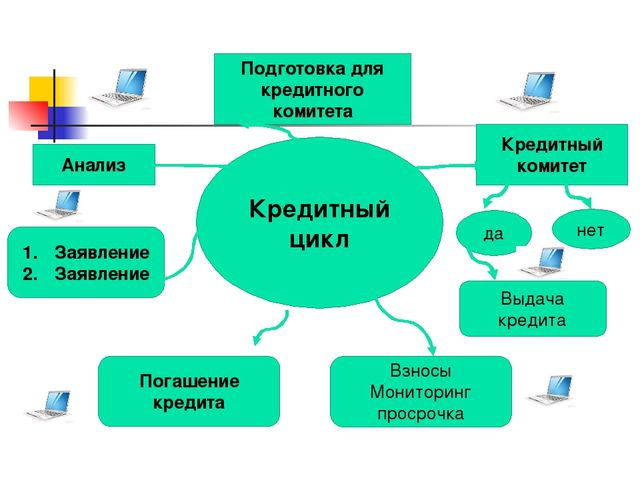 Кредитный цикл Подготовка для кредитного комитета Кредитный комитет да нет Вы...