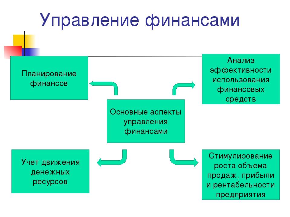 Управление финансами Основные аспекты управления финансами Стимулирование рос...
