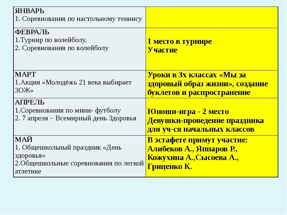 ЯНВАРЬ 1. Соревнования по настольномутеннису ФЕВРАЛЬ 1.Турнирпо волейболу. 2...