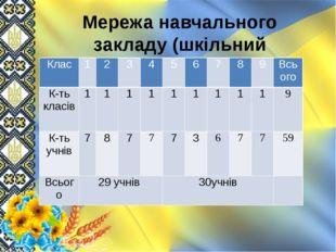 Мережа навчального закладу (шкільний підрозділ) Клас 1 2 3 4 5 6 7 8 9 Всього
