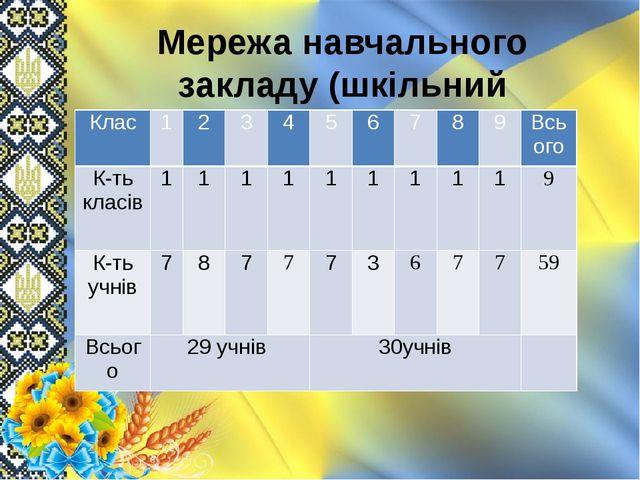Мережа навчального закладу (шкільний підрозділ) Клас 1 2 3 4 5 6 7 8 9 Всього...
