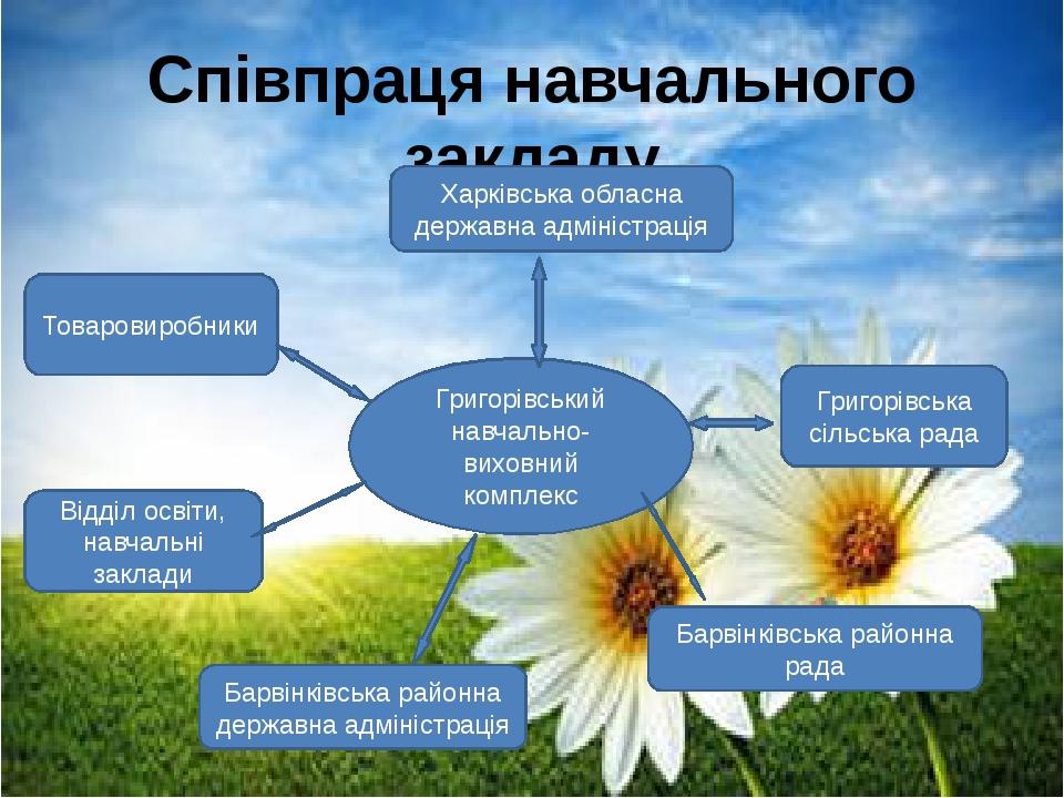 Співпраця навчального закладу Товаровиробники Відділ освіти, навчальні заклад...