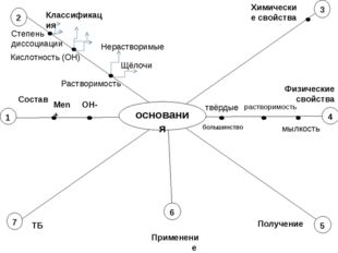 основания 2 5 7 1 4 3 Состав Классификация Химические свойства Физические св