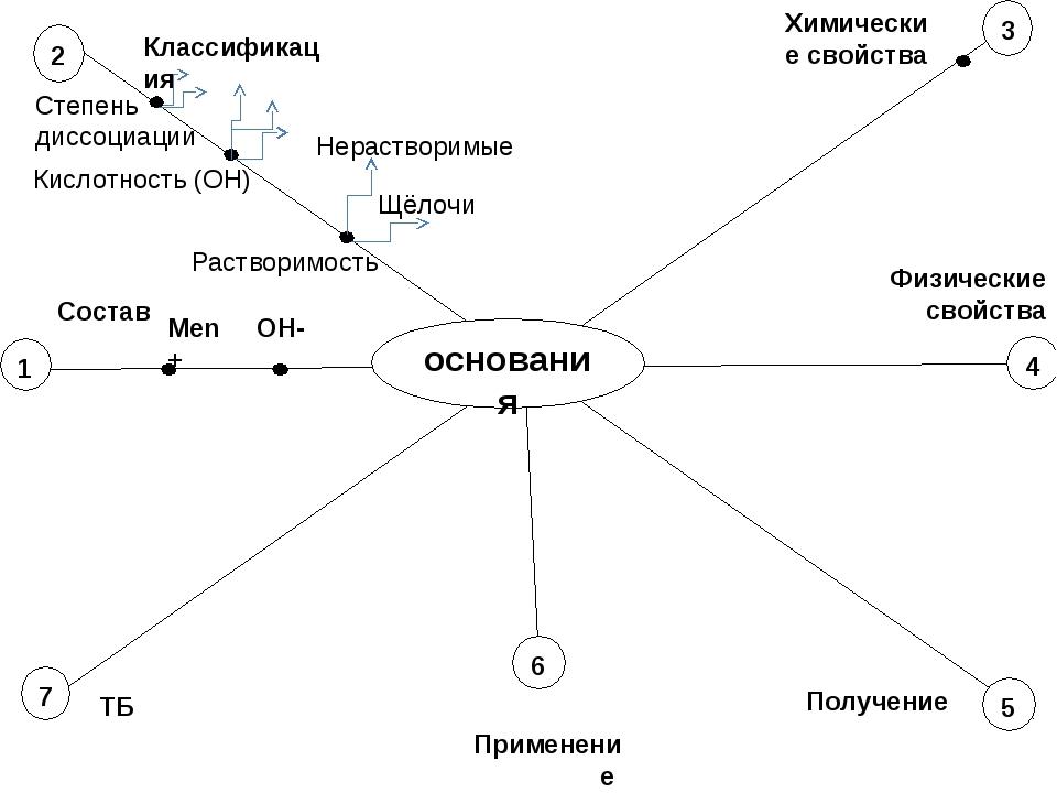 основания 2 5 7 1 4 3 Состав Классификация Химические свойства Физические св...
