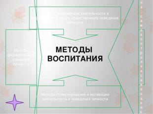 МЕТОДЫ ВОСПИТАНИЯ Методы формирования сознания личности Методы организации де