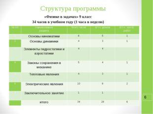 Структура программы «Физике в задачах» 9 класс 34 часов в учебном году (1 час