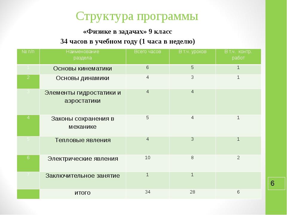 Структура программы «Физике в задачах» 9 класс 34 часов в учебном году (1 час...