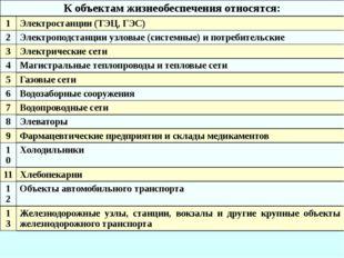 Третий учебный вопрос Классификация биолого-социальных ЧС