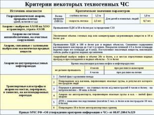 Биолого-социальные ЧС ГОСТ РГОСТ Р 22.0.04-95. БЧС.Биолого-социальные ЧС. Тер