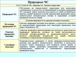 Природные ЧС ГОСТ Р 22.0.03-95. БЧС. Природные ЧС.Термины и определения Приро