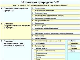 Источники природных ЧС ГОСТ Р 22.0.06-95. БЧС. Источники природных ЧС. Поража