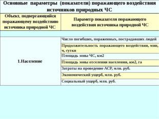 Основные параметры (показатели) поражающего воздействия источников природных