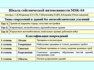 Шкала сейсмической интенсивности MSK-64 Авторы:С.В.Медведев(СССР),Г.Шпонхойер