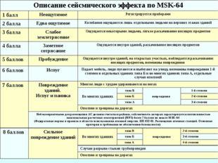 Описание сейсмического эффекта по MSK-64 1 балл Неощутимое Регистрируется при