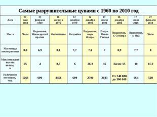 Самые разрушительные цунами с 1960 по 2010 год Дата 22 мая 1960 23 февраля 19