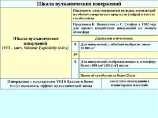 Шкала вулканических извержений Шкала вулканических извержений (VEI- англ.Vo