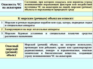 Критерии отнесения к природным ЧС* Вид явления Критические значения параметр