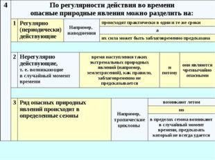 6 Классификация природных ЧС по группам, типам и видам Группы ЧС Типы ЧС Виды