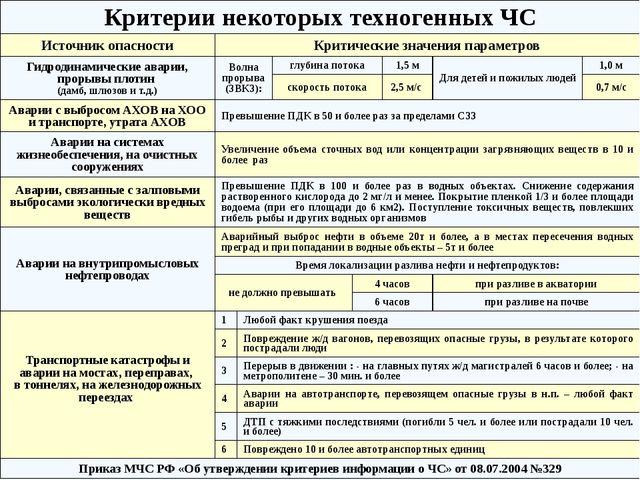 Биолого-социальные ЧС ГОСТ РГОСТ Р 22.0.04-95. БЧС.Биолого-социальные ЧС. Тер...