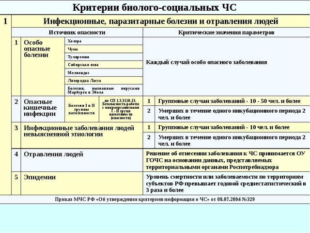 Фитофтороз Саранча 3 Карантинные и особо опасные болезни и вредители с/х раст...