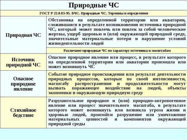 Природные ЧС ГОСТ Р 22.0.03-95. БЧС. Природные ЧС.Термины и определения Приро...