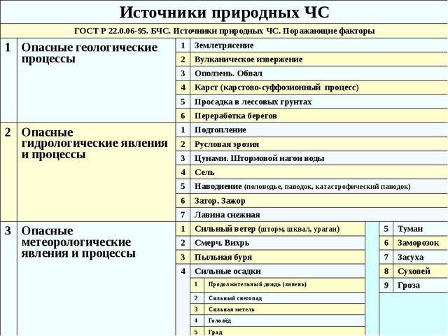 Источники природных ЧС ГОСТ Р 22.0.06-95. БЧС. Источники природных ЧС. Поража...