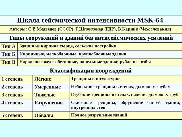 Шкала сейсмической интенсивности MSK-64 Авторы:С.В.Медведев(СССР),Г.Шпонхойер...