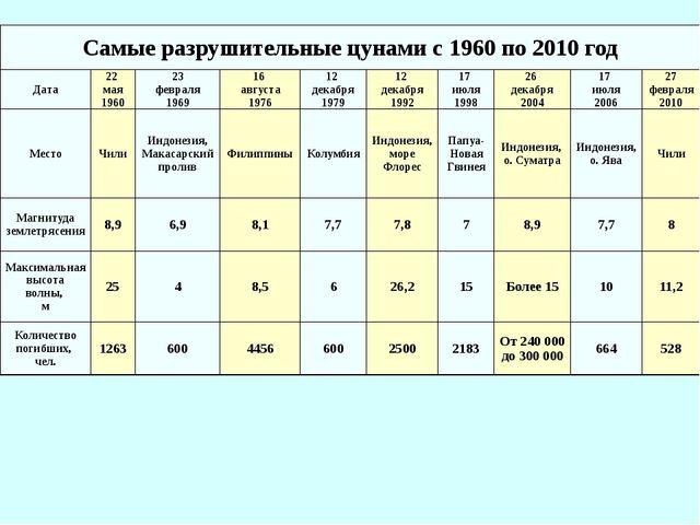 Самые разрушительные цунами с 1960 по 2010 год Дата 22 мая 1960 23 февраля 19...