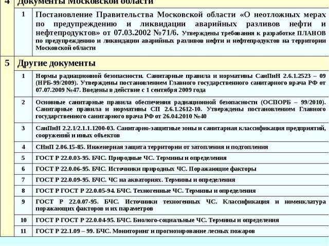 4 Документы Московской области 1 Постановление Правительства Московской облас...