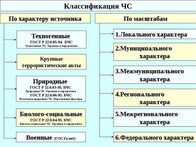 По характеру источника Природные ГОСТ Р 22.0.03-95. БЧС Природные ЧС. Термины...