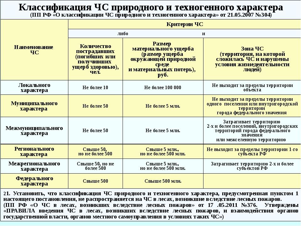 Классификация и номенклатура поражающих факторов источников техногенных ЧС ГО...