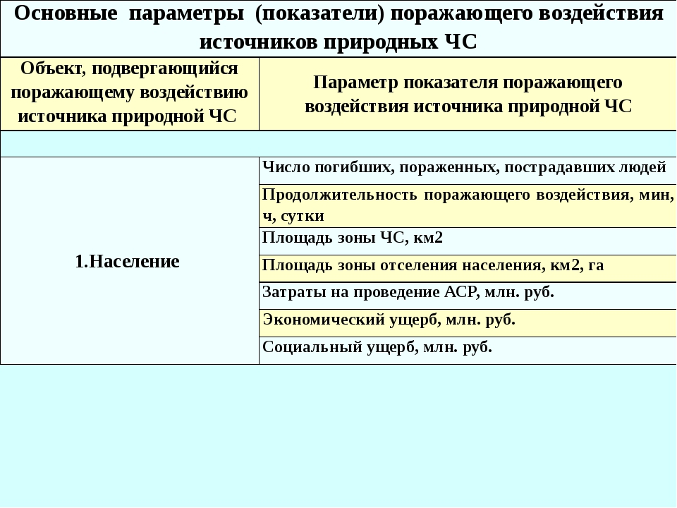 Основные параметры (показатели) поражающего воздействия источников природных...