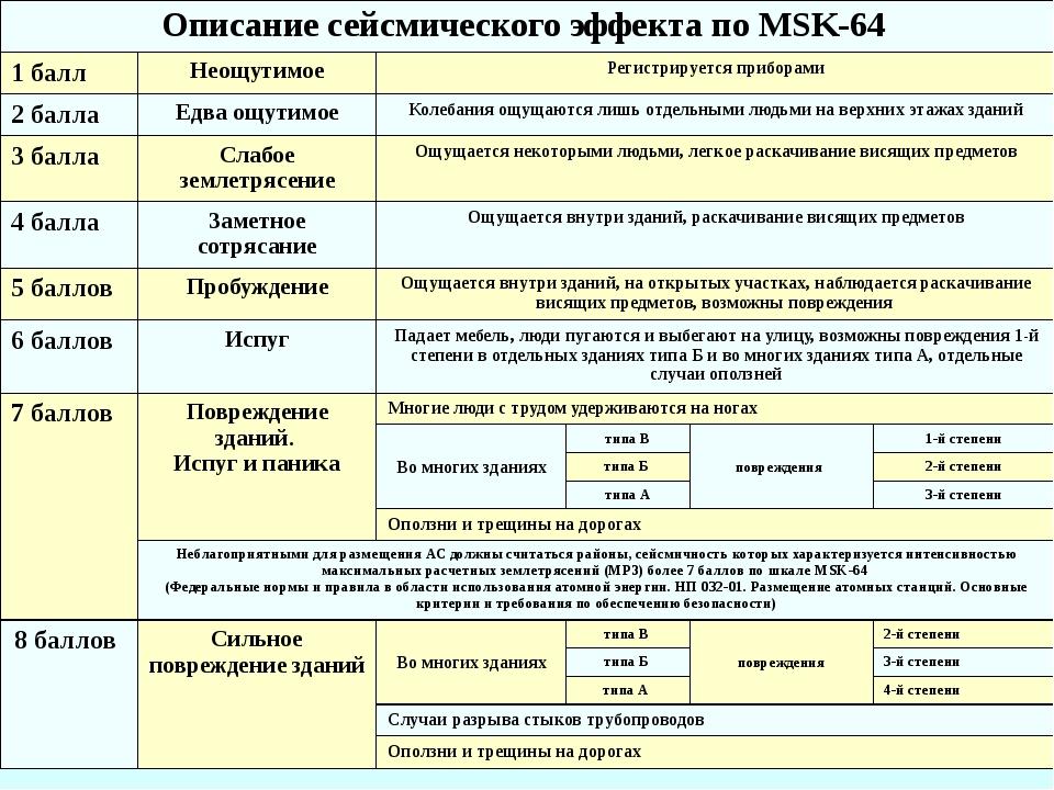 Описание сейсмического эффекта по MSK-64 1 балл Неощутимое Регистрируется при...