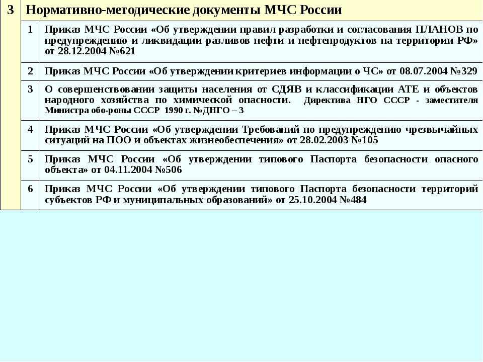 3 Нормативно-методические документы МЧС России 1 Приказ МЧС России «Об утверж...
