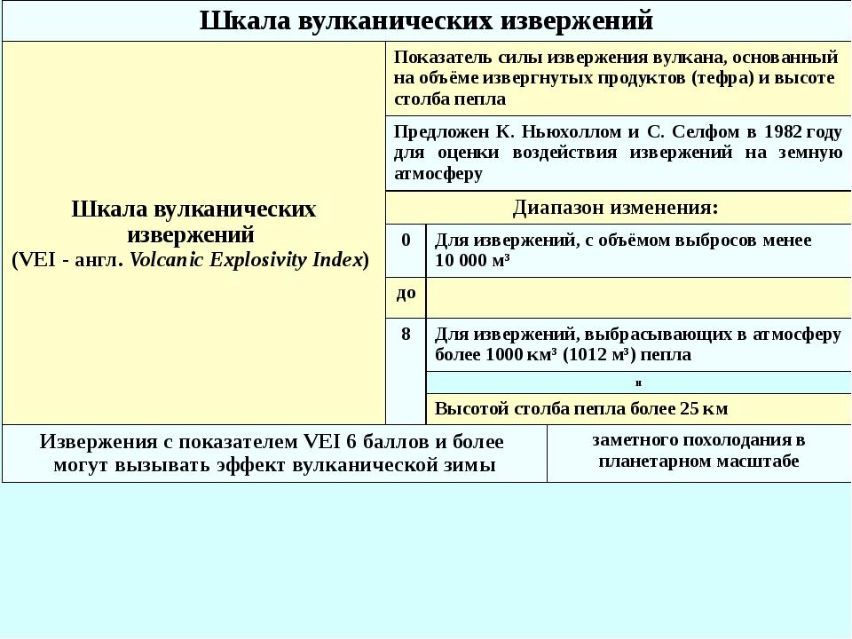 Шкала вулканических извержений Шкала вулканических извержений (VEI- англ.Vo...