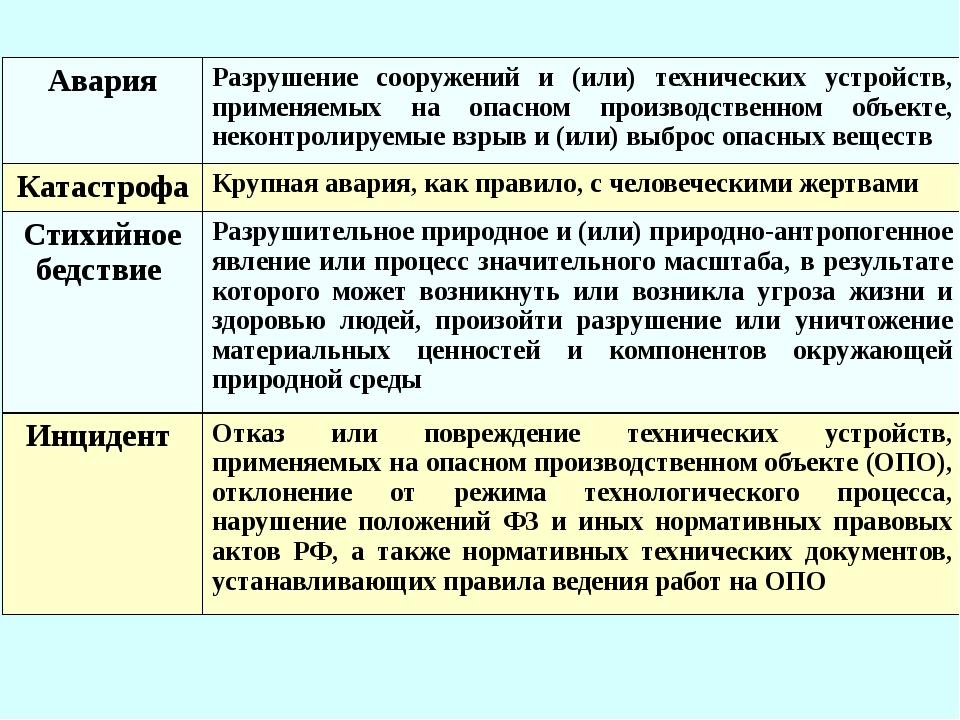 Авария Разрушение сооружений и (или) технических устройств, применяемых на оп...