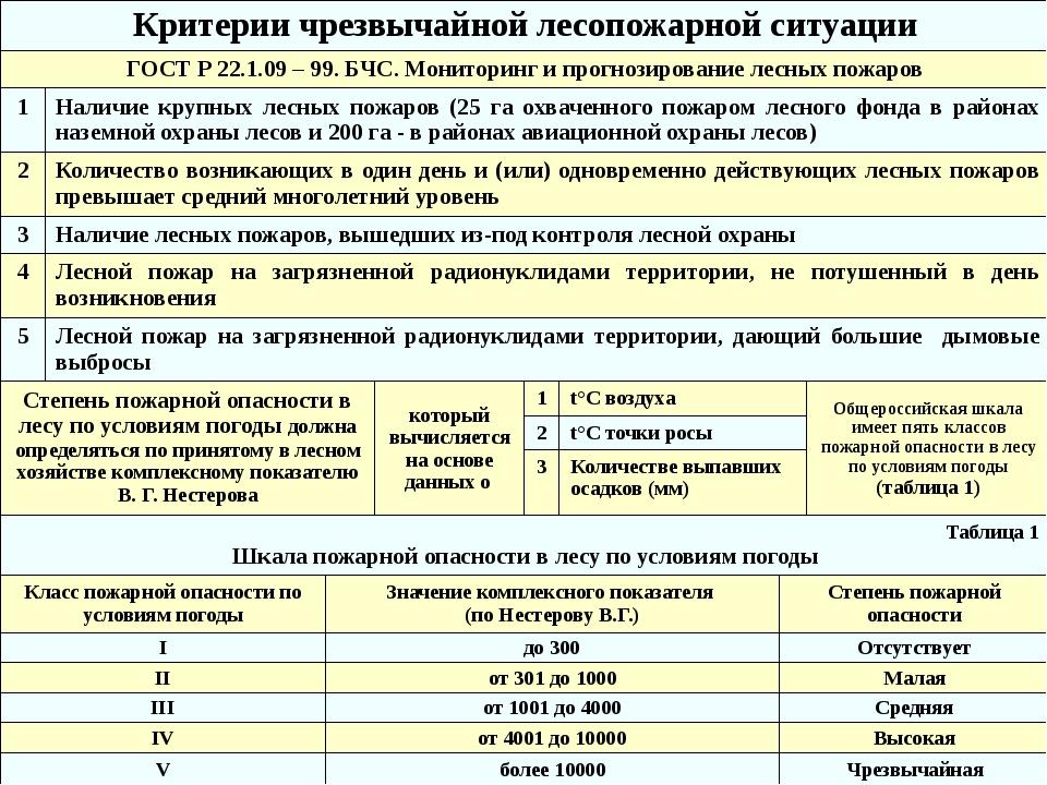 ЧС на акватории (ГОСТ Р 22.0.09-95. БЧС. ЧС на акваториях. Термины и определе...