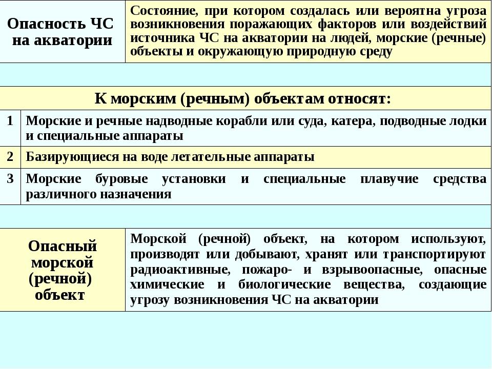 Критерии отнесения к природным ЧС* Вид явления Критические значения параметр...