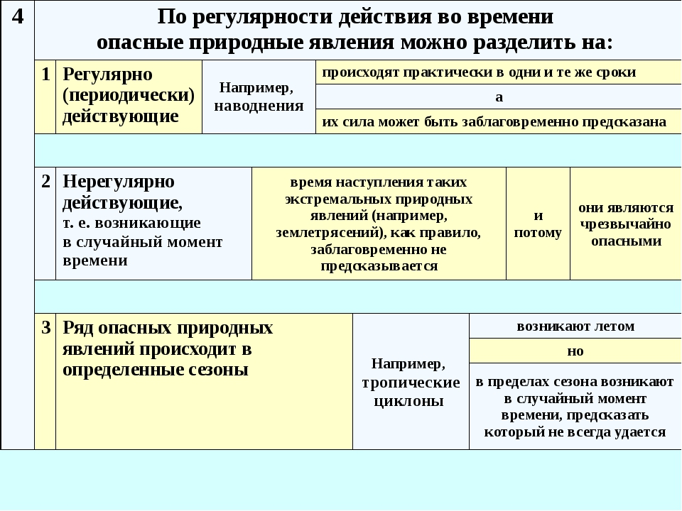 6 Классификация природных ЧС по группам, типам и видам Группы ЧС Типы ЧС Виды...
