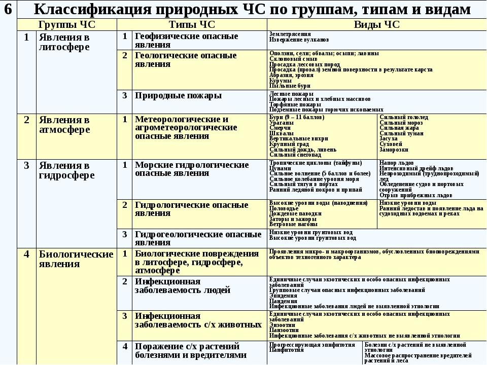 Классификация ЧС природного и техногенного характера (ПП РФ «О классификации...