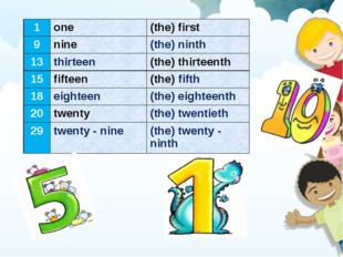 1	one	(the) first 9	nine	(the) ninth 13	thirteen	(the) thirteenth 15	fifteen