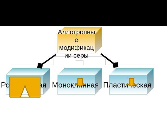 Аллотропные модификации серы Ромбическая Моноклинная Пластическая