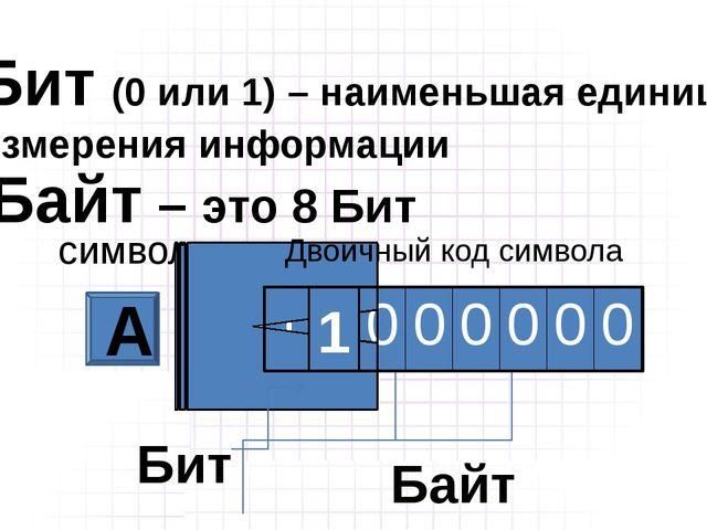 1 Бит (0 или 1) – наименьшая единица измерения информации Байт – это 8 Бит с...