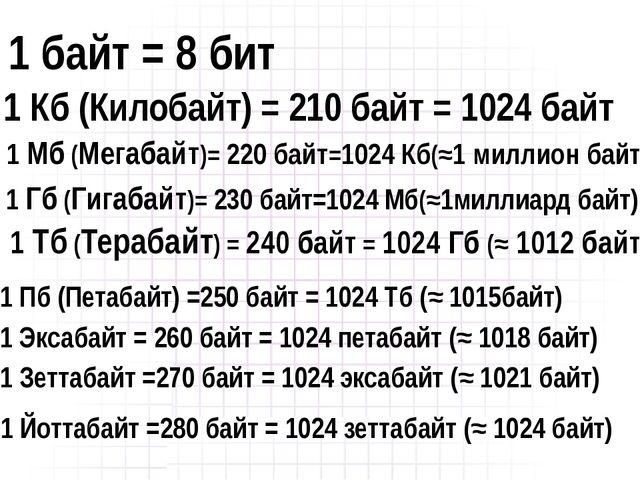 1 байт = 8 бит 1 Кб (Килобайт) = 210 байт = 1024 байт 1 Мб (Мегабайт)= 220 ба...